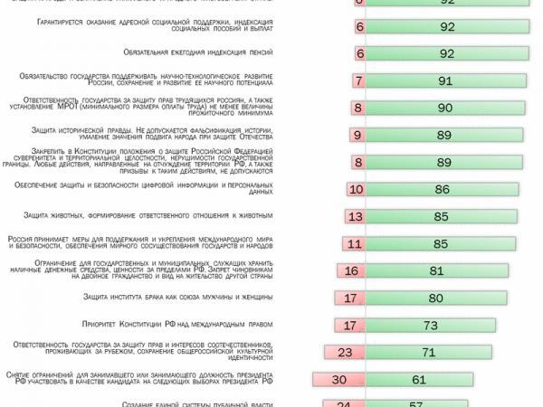 Рейтинг поправок к Конституции - Южноуралец - Газета